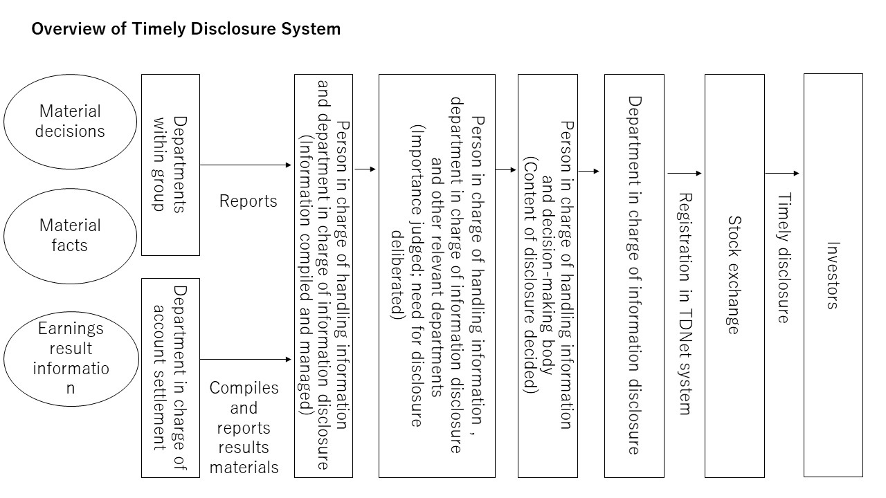 overview of timely disclosure system